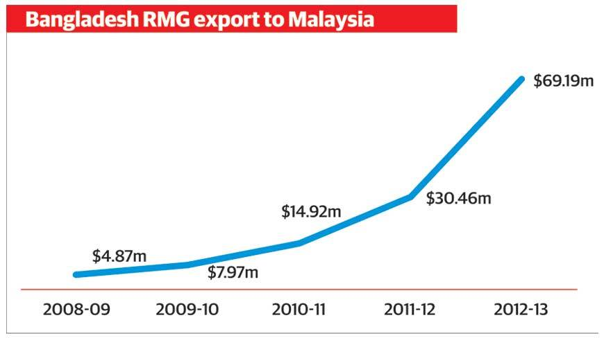 relationship between rmg export growth and gdp of bangladesh Registering higher export growth and better firm  large-scale rmg factories in bangladesh between 2006  large industries contributed to bangladesh's gdp the.