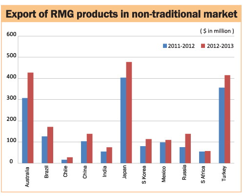 rmg exports The success of readymade garment (rmg) exports from bangladesh over the  past  constraints of bangladesh rmg industry using well known multi-criteria.